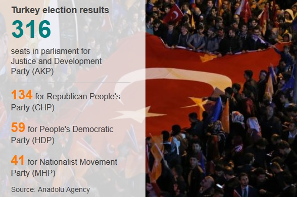 Hasil Pemilu Turki  Bbc