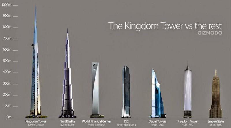 tanda kiamat gedung tertinggi di dunia