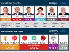 hasil pemilu turki 2018