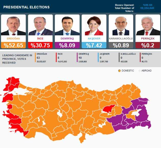 Hasil Pemilu Turki 2018 Pilpres