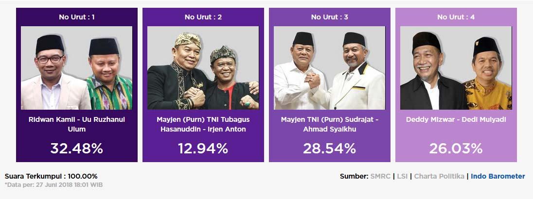 Hasil quick count Pilgub Jabar 2018 Indo Barometer