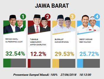 Hasil quick count Pilgub Jabar 2018 (Litbang Kompas)