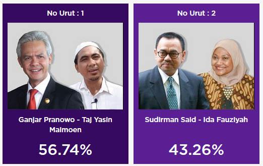 Hasil quick count Pilgub Jateng Indo Barometer