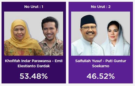 Hasil quick count Pilgub Jatim Charta Politika