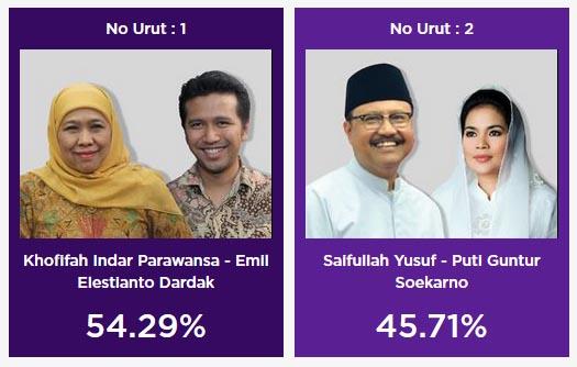 Hasil quick count Pilgub Jatim LSI