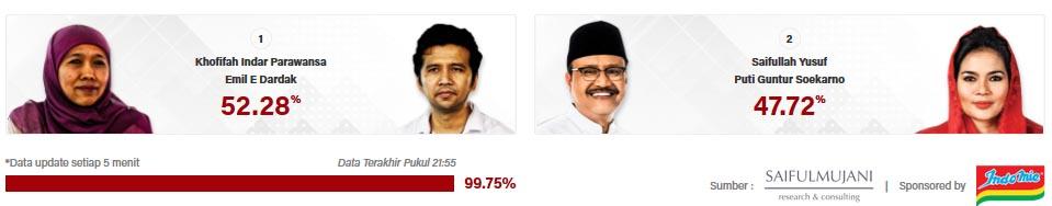 Hasil quick count Pilgub Jatim SMRC