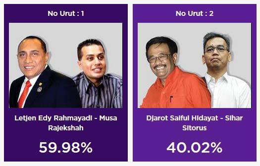 Hasil quick count Pilgub Sumut Charta Politika