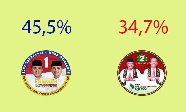 Hasil Quick Count Pilgub Sumut 2018 – Pilkada Sumatera Utara