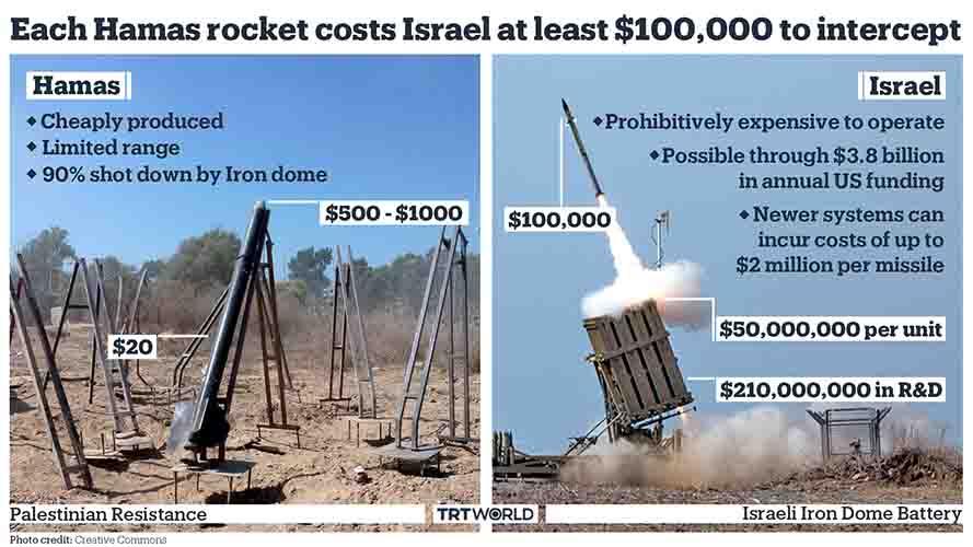 Palestina menang. Roket Hamas vs Iron Dome.